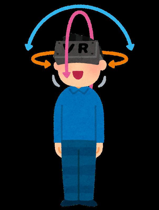 VRの3DoF概要図