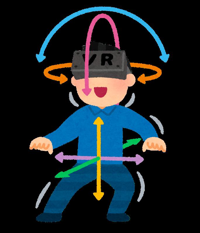 VRの6DoF概要図