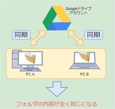 Googleドライブを使用した同期の概念図