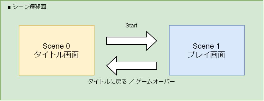 Game Jam Menu Templateを使用したシーン遷移図