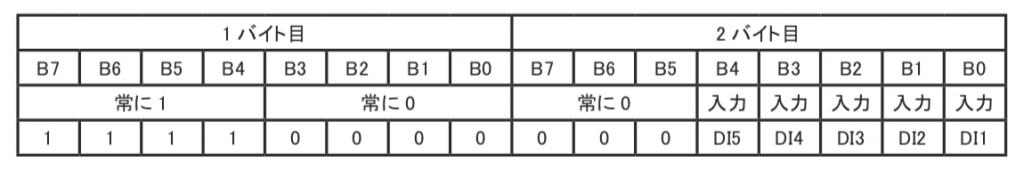 LINE EYE LA-5P-P 自発通知コマンド